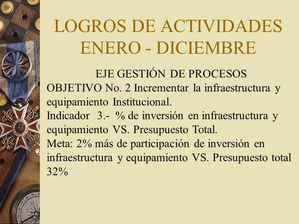LOGROS DE ACTIVIDADES ENERO - DICIEMBRE EJE GESTIÓN DE PROCESOS OBJETIVO No.
