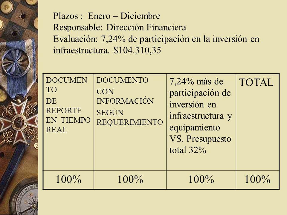 Plazos : Enero – Diciembre Responsable: Dirección Financiera Evaluación: 7,24% de participación en la inversión en infraestructura.