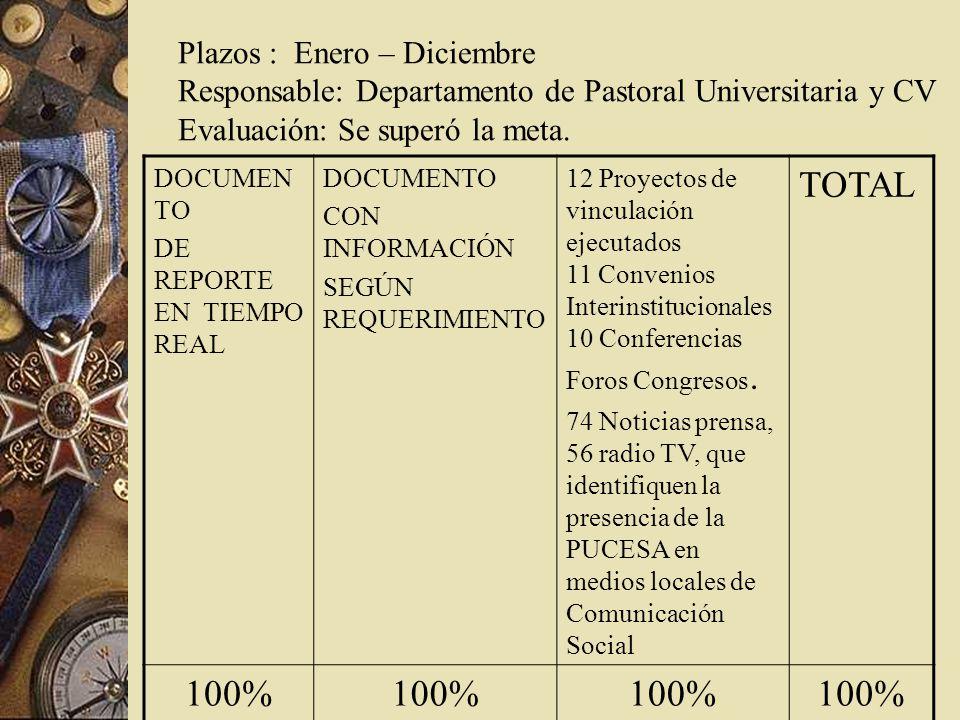 Plazos : Enero – Diciembre Responsable: Departamento de Pastoral Universitaria y CV Evaluación: Se superó la meta.