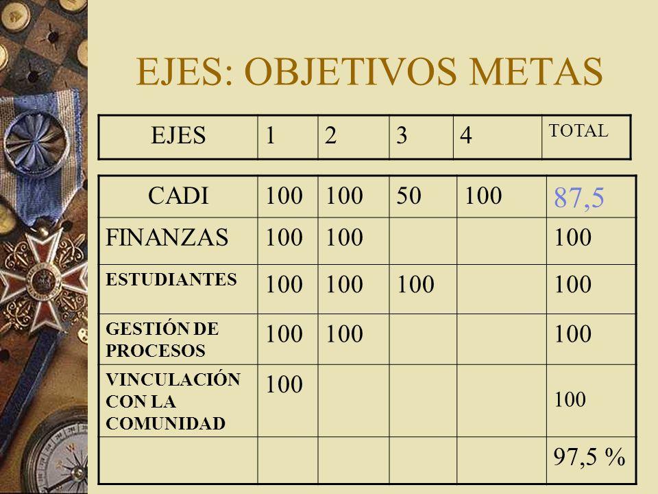 EJES: OBJETIVOS METAS CADI100 50100 87,5 FINANZAS100 ESTUDIANTES 100 GESTIÓN DE PROCESOS 100 VINCULACIÓN CON LA COMUNIDAD 100 97,5 % EJES1234 TOTAL 100