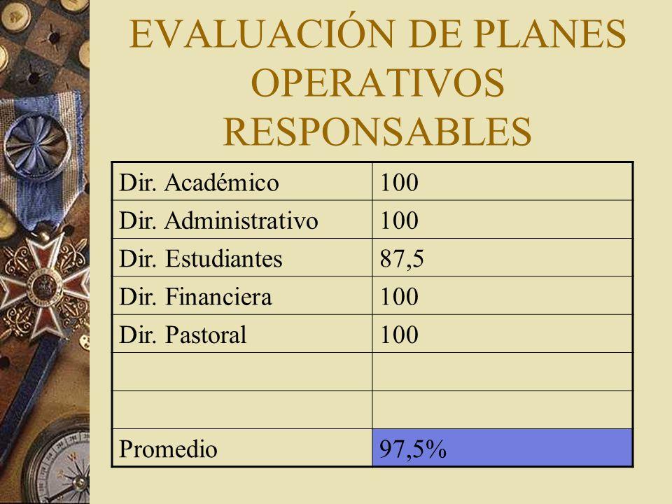 EVALUACIÓN DE PLANES OPERATIVOS RESPONSABLES Dir. Académico100 Dir.
