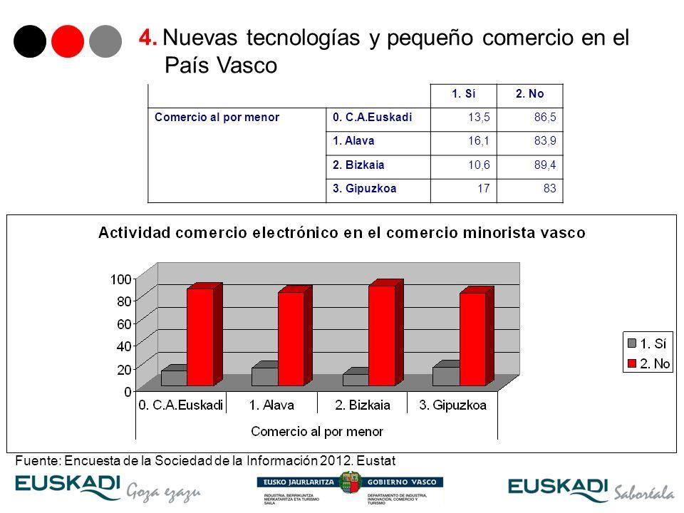 20 4. Nuevas tecnologías y pequeño comercio en el País Vasco 1. Sí2. No Comercio al por menor0. C.A.Euskadi13,586,5 1. Alava16,183,9 2. Bizkaia10,689,