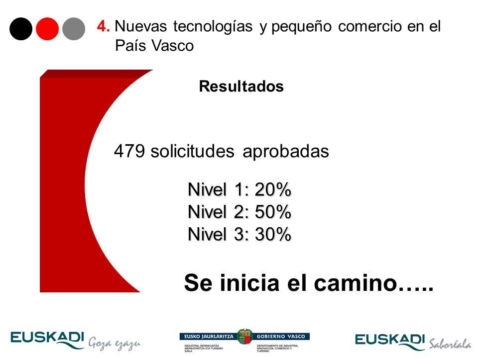 30 479 solicitudes aprobadas Nivel 1: 20% Nivel 2: 50% Nivel 3: 30% Resultados 4. Nuevas tecnologías y pequeño comercio en el País Vasco Se inicia el