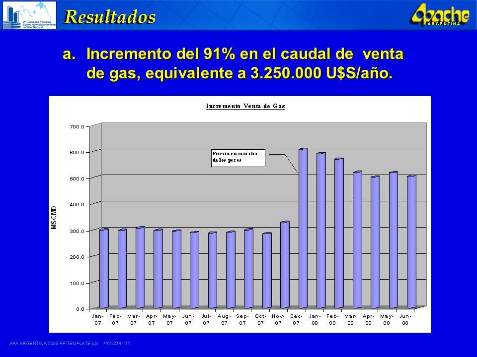 APA ARGENTINA 2006 PP TEMPLATE.ppt 4/6/2014 11 A R G E N T I N A Resultados a.Incremento del 91% en el caudal de venta de gas, equivalente a 3.250.000