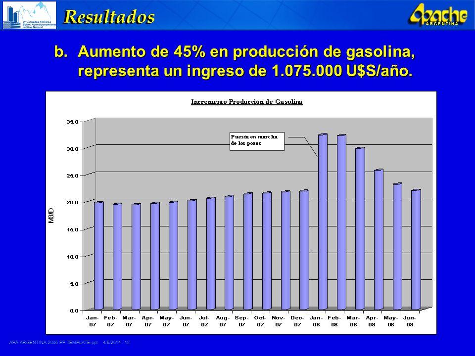 APA ARGENTINA 2006 PP TEMPLATE.ppt 4/6/2014 12 A R G E N T I N A Resultados b.Aumento de 45% en producción de gasolina, representa un ingreso de 1.075