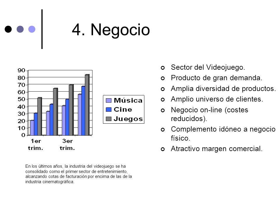 4. Negocio Sector del Videojuego. Producto de gran demanda. Amplia diversidad de productos. Amplio universo de clientes. Negocio on-line (costes reduc