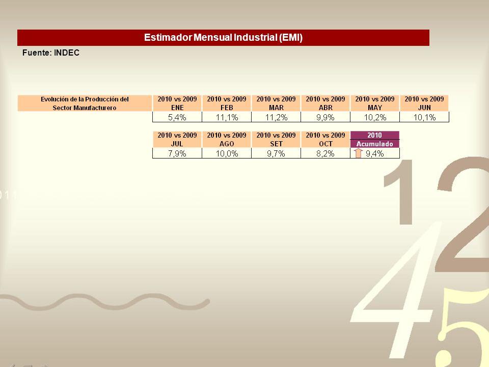 Estimador Mensual Industrial (EMI) Fuente: INDEC