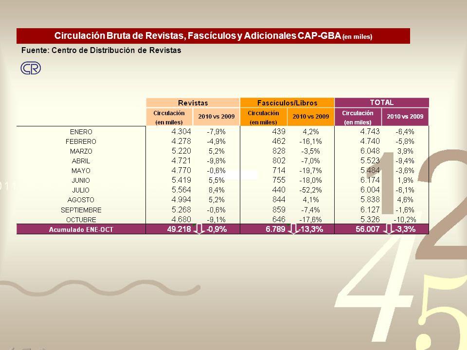 Circulación Bruta de Revistas, Fascículos y Adicionales CAP-GBA (en miles) Fuente: Centro de Distribución de Revistas