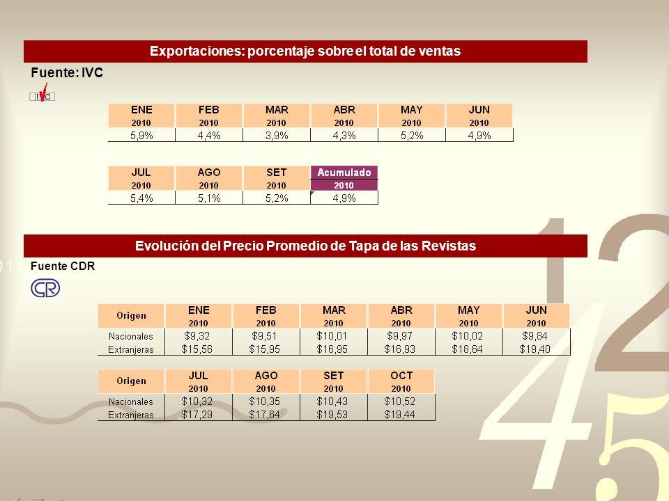 Exportaciones: porcentaje sobre el total de ventas Fuente: IVC Evolución del Precio Promedio de Tapa de las Revistas Fuente CDR