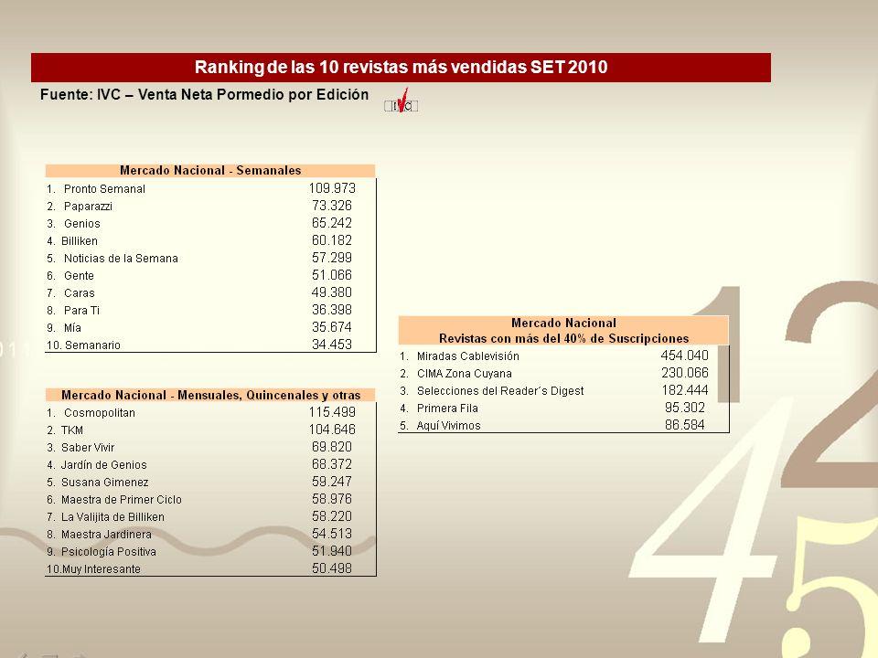 Ranking de las 10 revistas más vendidas SET 2010 Fuente: IVC – Venta Neta Pormedio por Edición