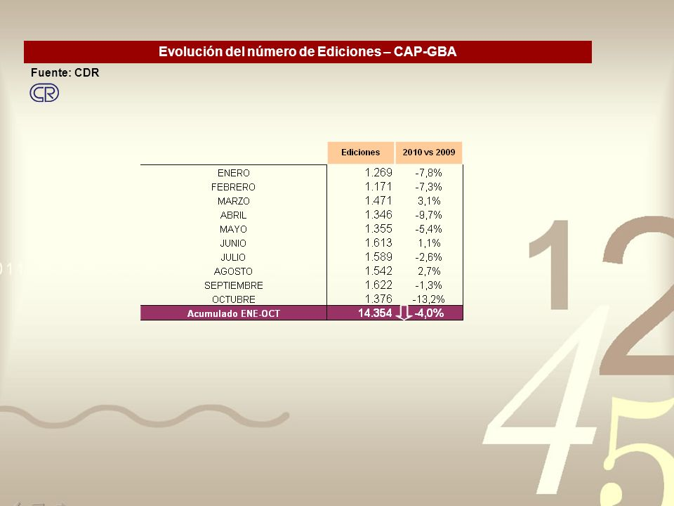 Evolución del número de Ediciones – CAP-GBA Fuente: CDR