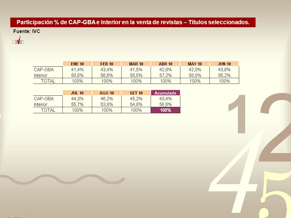 Participación % de CAP-GBA e Interior en la venta de revistas – Títulos seleccionados. Fuente: IVC