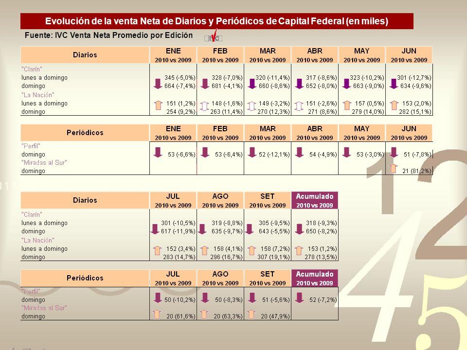 Evolución de la venta Neta de Diarios y Periódicos de Capital Federal (en miles) Fuente: IVC Venta Neta Promedio por Edición