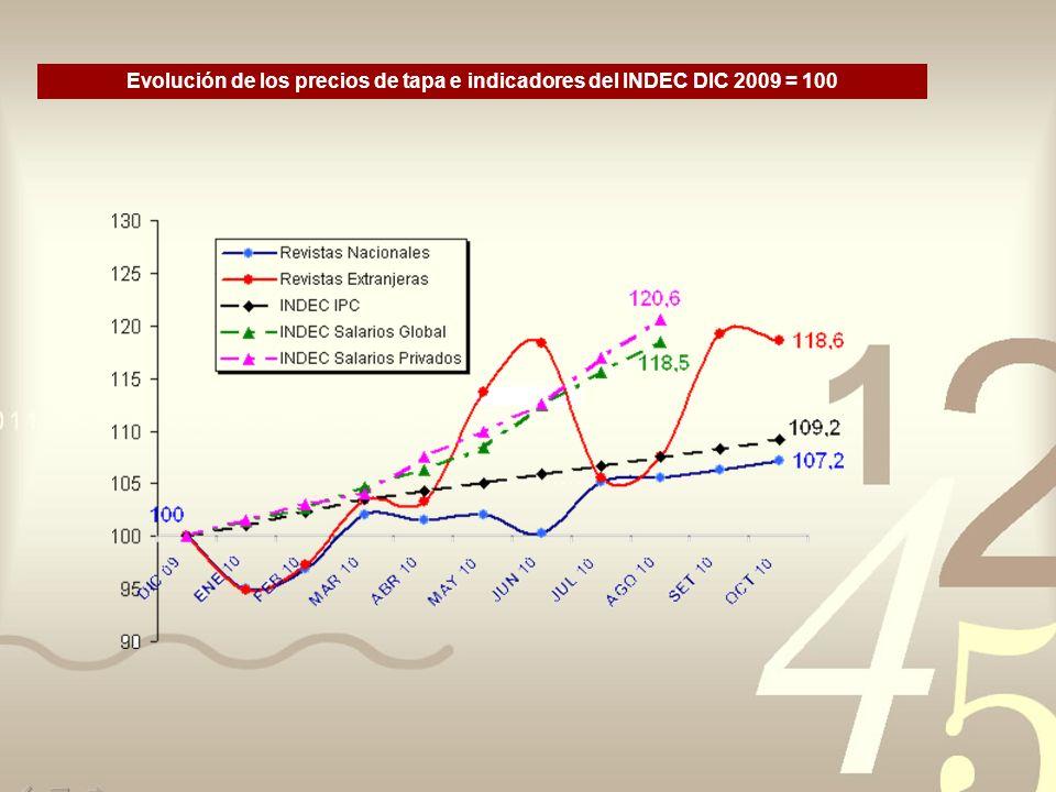 Evolución de los precios de tapa e indicadores del INDEC DIC 2009 = 100