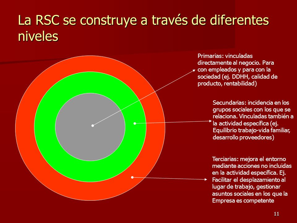 11 La RSC se construye a través de diferentes niveles Primarias: vinculadas directamente al negocio. Para con empleados y para con la sociedad (ej. DD