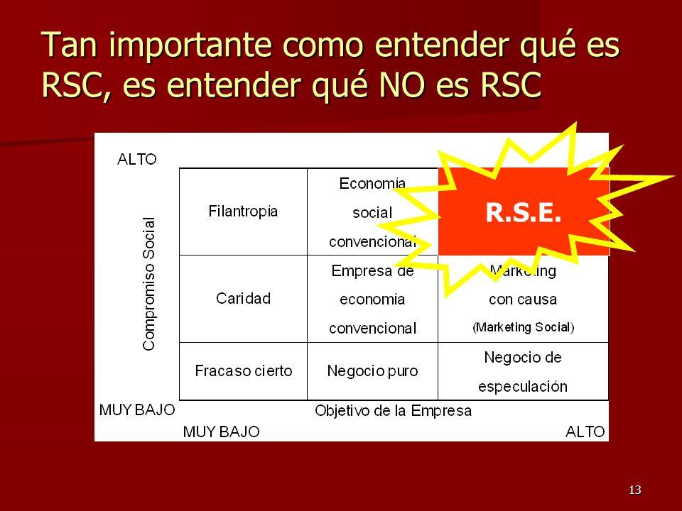 13 Tan importante como entender qué es RSC, es entender qué NO es RSC R.S.E.