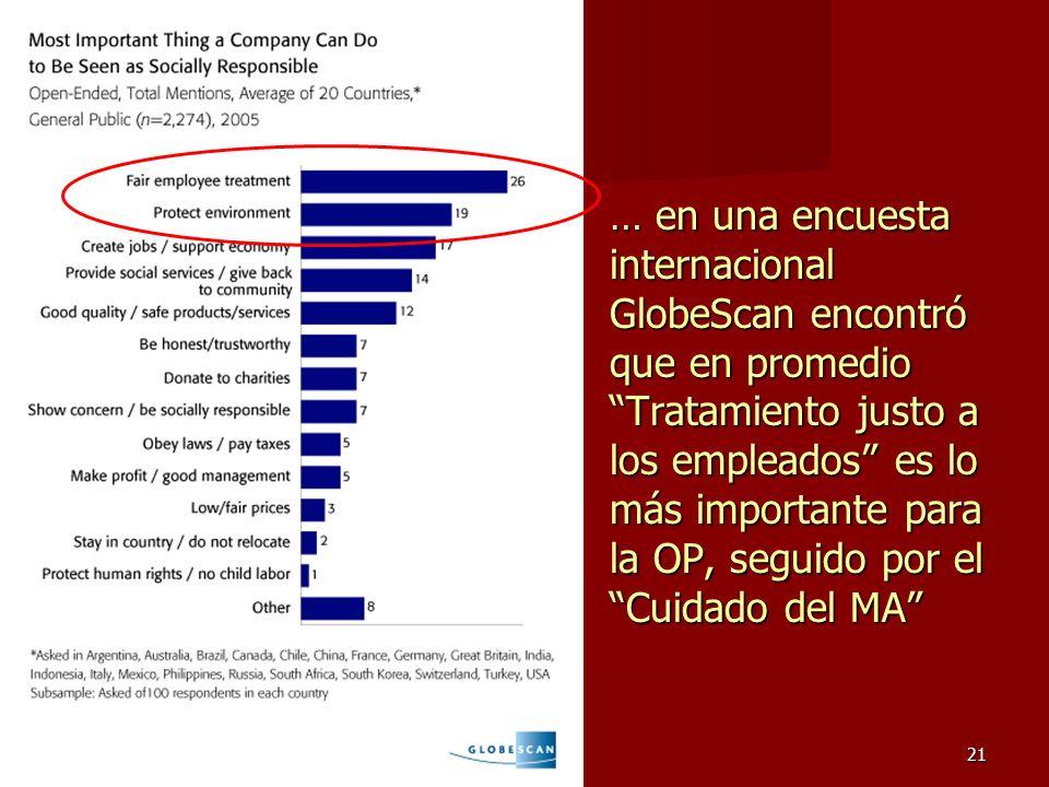 21 … en una encuesta internacional GlobeScan encontró que en promedio Tratamiento justo a los empleados es lo más importante para la OP, seguido por e