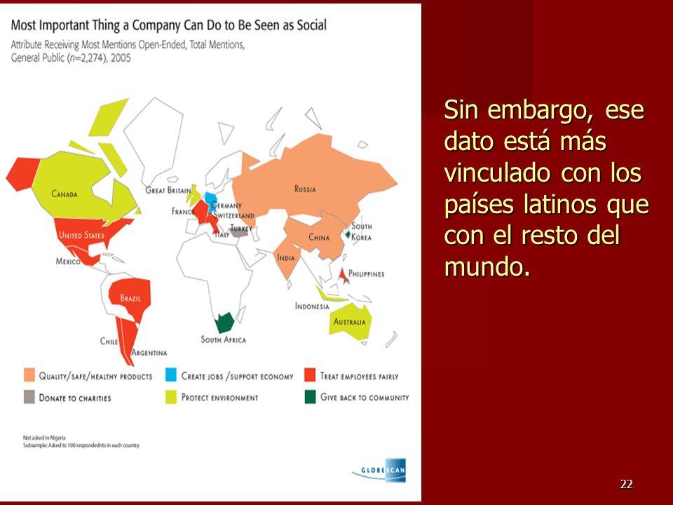 22 Sin embargo, ese dato está más vinculado con los países latinos que con el resto del mundo.