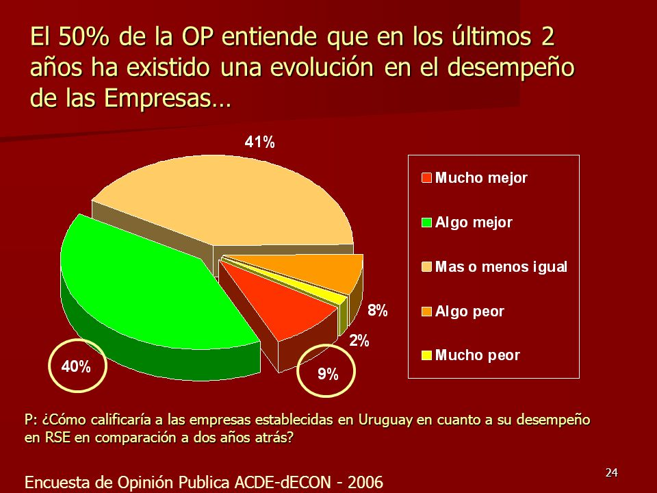 24 El 50% de la OP entiende que en los últimos 2 años ha existido una evolución en el desempeño de las Empresas… P: ¿Cómo calificaría a las empresas e
