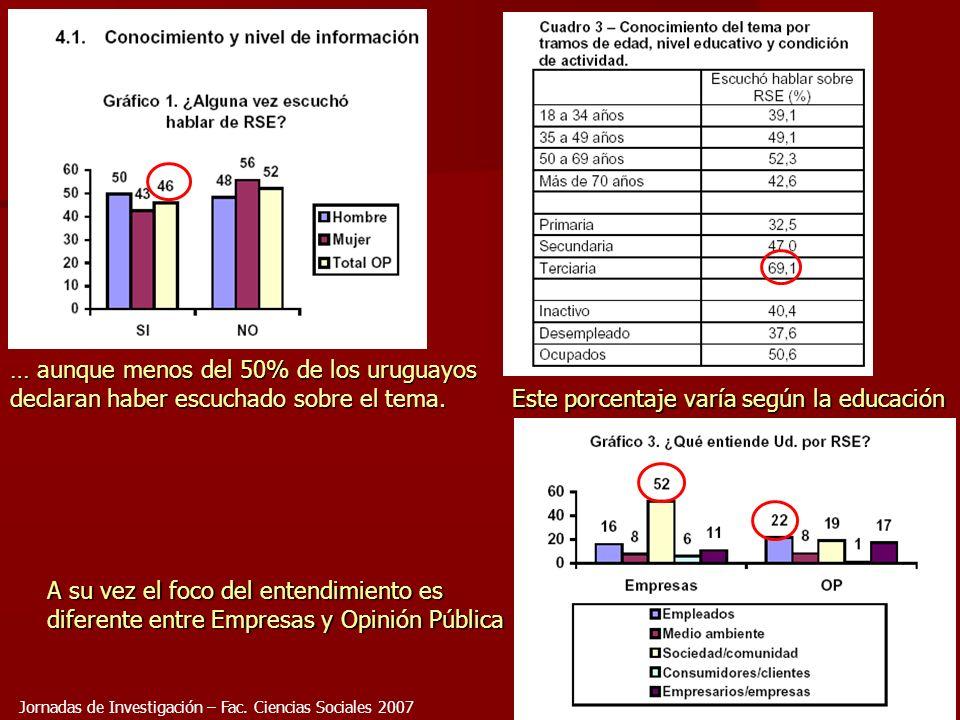 25 … aunque menos del 50% de los uruguayos declaran haber escuchado sobre el tema. A su vez el foco del entendimiento es diferente entre Empresas y Op