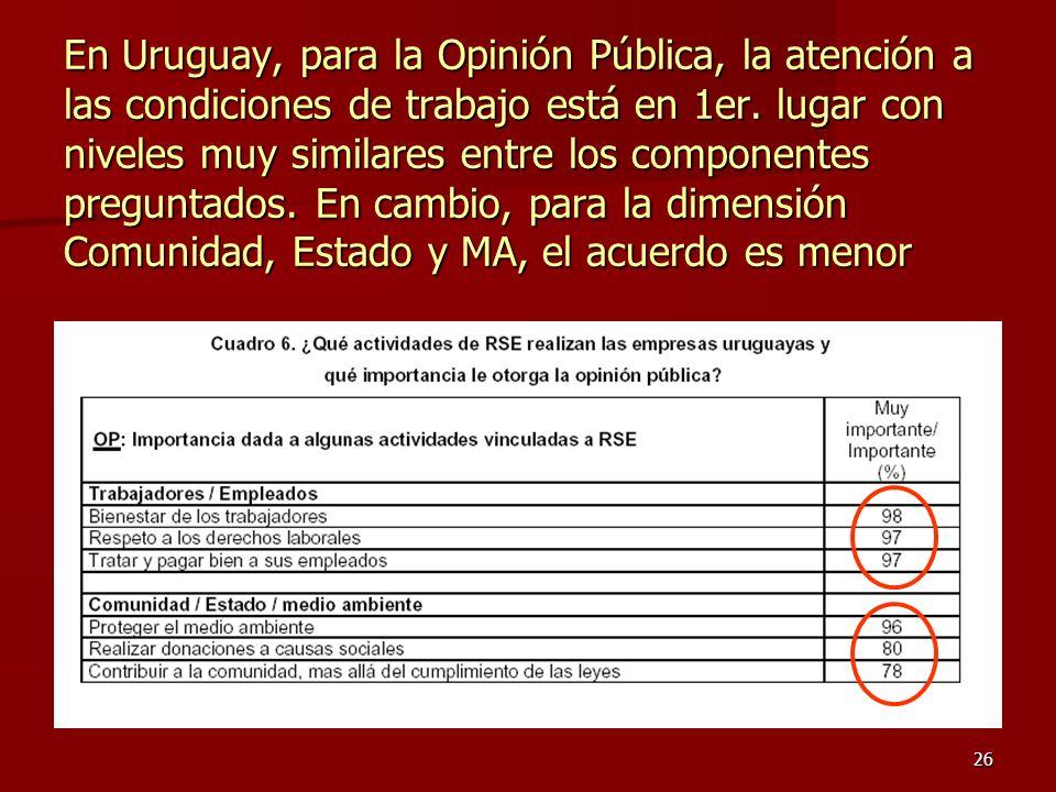 26 En Uruguay, para la Opinión Pública, la atención a las condiciones de trabajo está en 1er. lugar con niveles muy similares entre los componentes pr