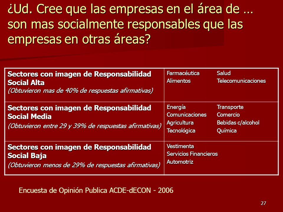 27 ¿Ud. Cree que las empresas en el área de … son mas socialmente responsables que las empresas en otras áreas? Sectores con imagen de Responsabilidad
