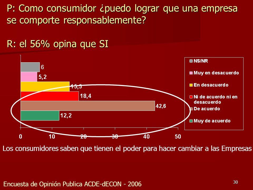 30 P: Como consumidor ¿puedo lograr que una empresa se comporte responsablemente? R: el 56% opina que SI Encuesta de Opinión Publica ACDE-dECON - 2006