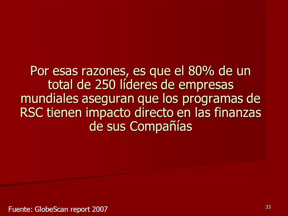 33 Por esas razones, es que el 80% de un total de 250 líderes de empresas mundiales aseguran que los programas de RSC tienen impacto directo en las fi