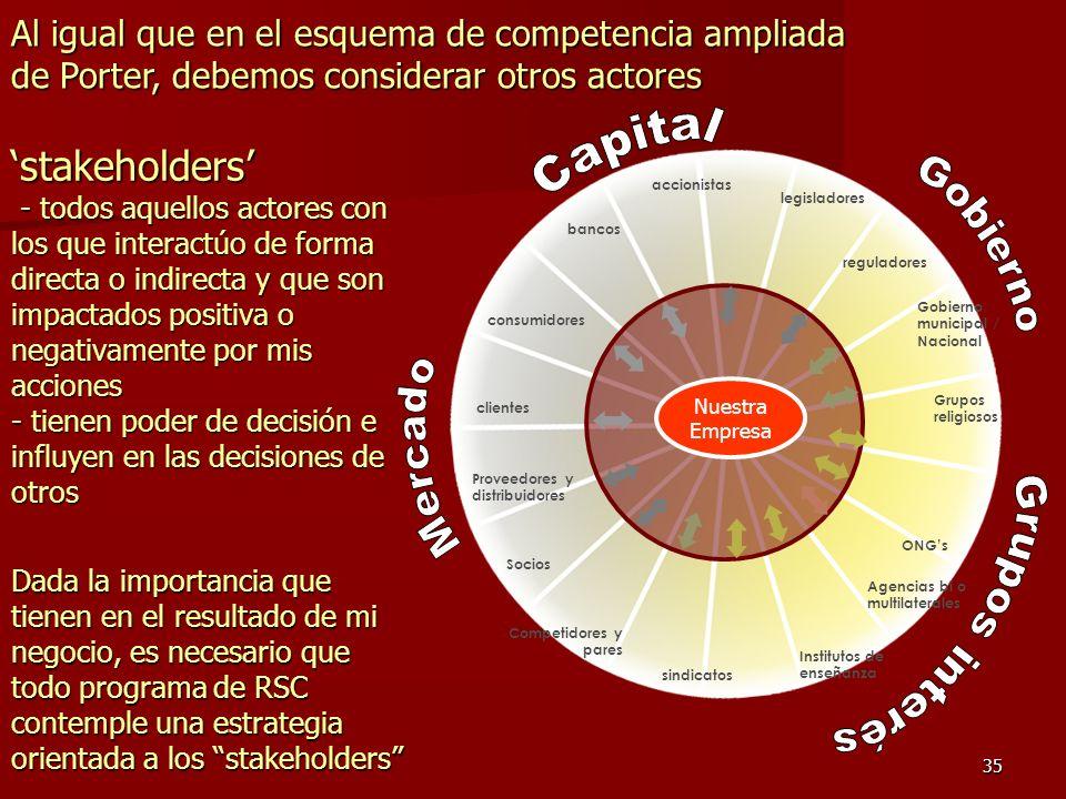 35 stakeholders - todos aquellos actores con los que interactúo de forma directa o indirecta y que son impactados positiva o negativamente por mis acc