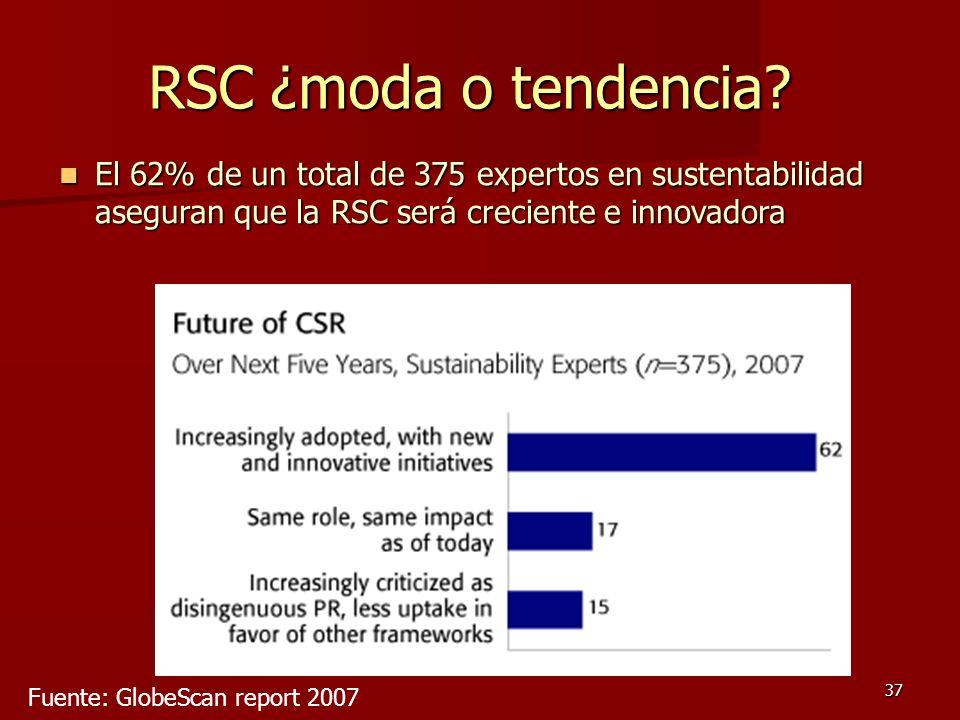 37 Fuente: GlobeScan report 2007 RSC ¿moda o tendencia? El 62% de un total de 375 expertos en sustentabilidad aseguran que la RSC será creciente e inn