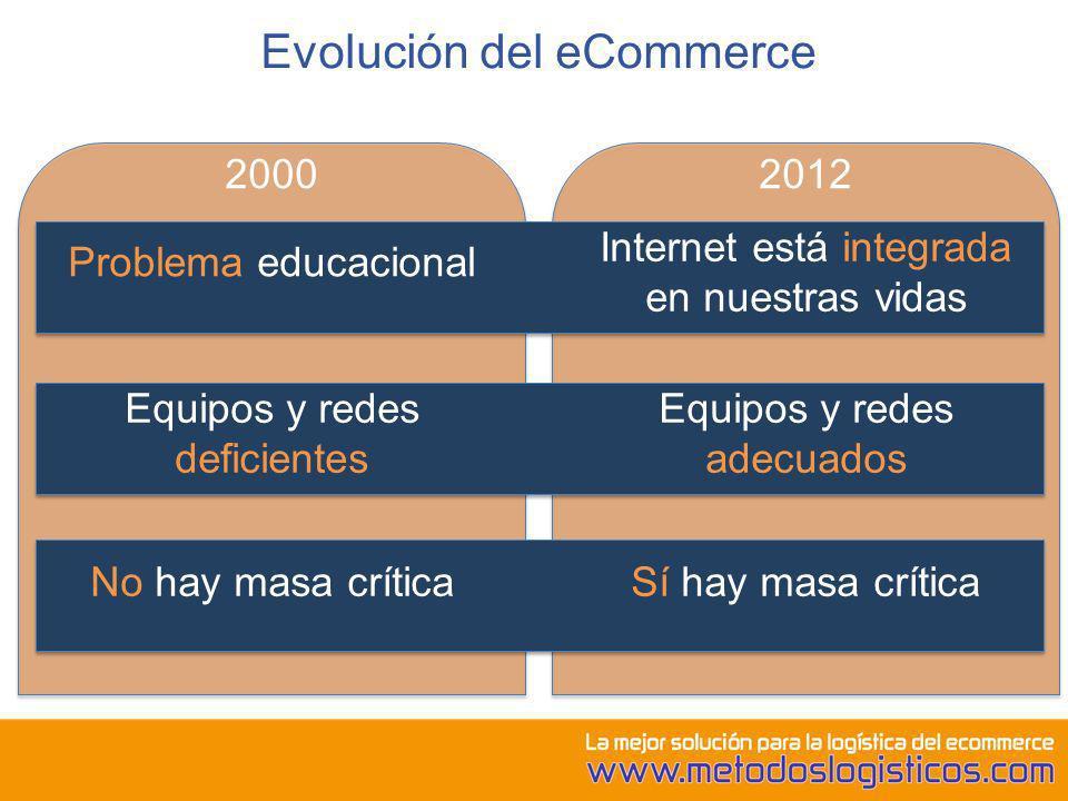 Evolución del eCommerce 2000 Problema educacional Equipos y redes deficientes No hay masa crítica 2012 Internet está integrada en nuestras vidas Equip