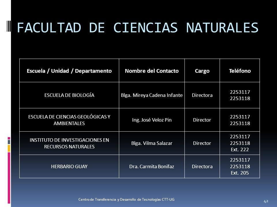 Escuela / Unidad / DepartamentoNombre del ContactoCargoTeléfono ESCUELA DE BIOLOGÍABlga. Mireya Cadena InfanteDirectora 2253117 2253118 ESCUELA DE CIE