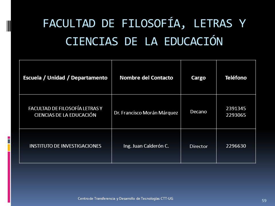 Escuela / Unidad / DepartamentoNombre del ContactoCargoTeléfono FACULTAD DE FILOSOFÍA LETRAS Y CIENCIAS DE LA EDUCACIÓN Dr. Francisco Morán Márquez De