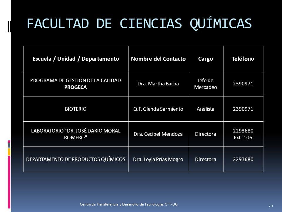 Escuela / Unidad / DepartamentoNombre del ContactoCargoTeléfono PROGRAMA DE GESTIÓN DE LA CALIDAD PROGECA Dra. Martha Barba Jefe de Mercadeo 2390971 B