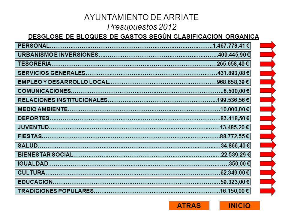 AYUNTAMIENTO DE ARRIATE Presupuestos 2012 DESGLOSE DE BLOQUES DE GASTOS SEGÚN CLASIFICACION ORGANICA PERSONAL……………………………………………………………….…….……..1.467.778