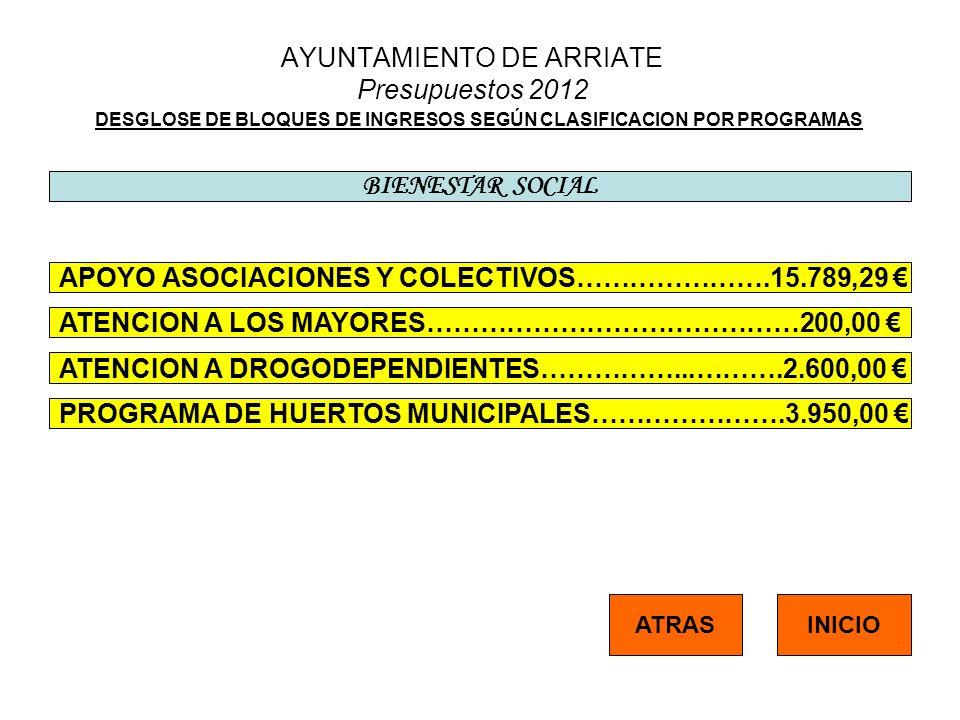 AYUNTAMIENTO DE ARRIATE Presupuestos 2012 DESGLOSE DE BLOQUES DE INGRESOS SEGÚN CLASIFICACION POR PROGRAMAS BIENESTAR SOCIAL APOYO ASOCIACIONES Y COLECTIVOS………………….15.789,29 ATENCION A LOS MAYORES……………………………………200,00 ATENCION A DROGODEPENDIENTES……………...……….2.600,00 PROGRAMA DE HUERTOS MUNICIPALES………………….3.950,00 INICIOATRAS