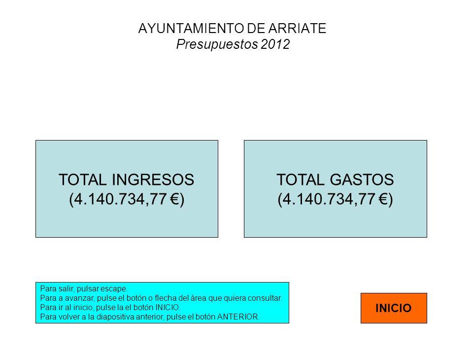 AYUNTAMIENTO DE ARRIATE Presupuestos 2012 TOTAL INGRESOS (4.140.734,77 ) TOTAL GASTOS (4.140.734,77 ) Para salir, pulsar escape. Para a avanzar, pulse