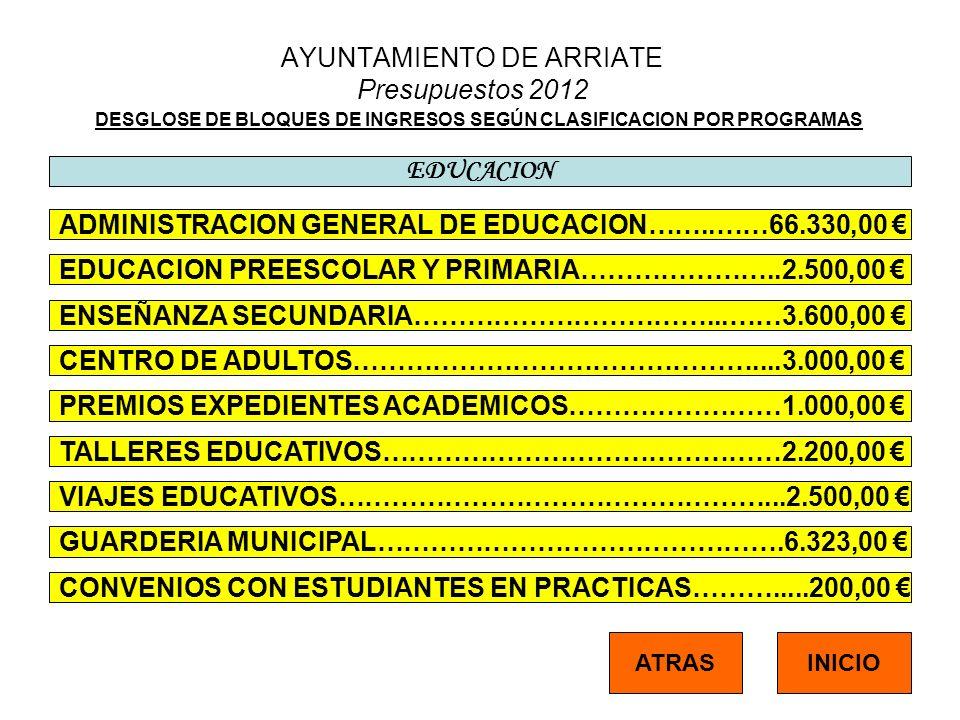 AYUNTAMIENTO DE ARRIATE Presupuestos 2012 DESGLOSE DE BLOQUES DE INGRESOS SEGÚN CLASIFICACION POR PROGRAMAS EDUCACION ADMINISTRACION GENERAL DE EDUCACION……..……66.330,00 EDUCACION PREESCOLAR Y PRIMARIA…………………..2.500,00 ENSEÑANZA SECUNDARIA……………………………...……3.600,00 CENTRO DE ADULTOS………………………………………....3.000,00 PREMIOS EXPEDIENTES ACADEMICOS……………………1.000,00 INICIOATRAS TALLERES EDUCATIVOS………………………………………2.200,00 VIAJES EDUCATIVOS…………………………………………...2.500,00 GUARDERIA MUNICIPAL……………………………………….6.323,00 CONVENIOS CON ESTUDIANTES EN PRACTICAS……….....200,00