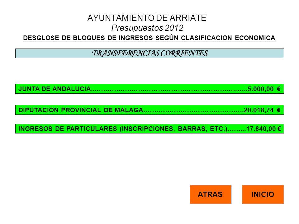 AYUNTAMIENTO DE ARRIATE Presupuestos 2012 DESGLOSE DE BLOQUES DE INGRESOS SEGÚN CLASIFICACION ECONOMICA TRANSFERENCIAS CORRIENTES INICIO JUNTA DE ANDA