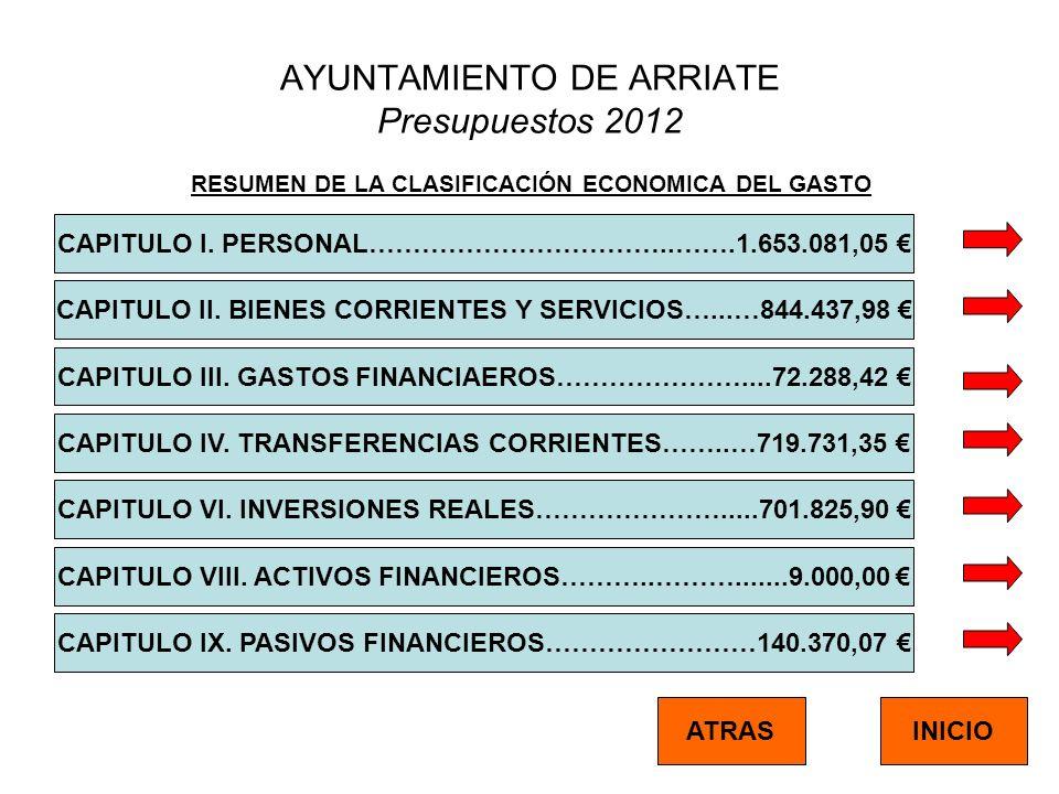 AYUNTAMIENTO DE ARRIATE Presupuestos 2012 RESUMEN DE LA CLASIFICACIÓN ECONOMICA DEL GASTO CAPITULO I. PERSONAL……………………………..…….1.653.081,05 CAPITULO II