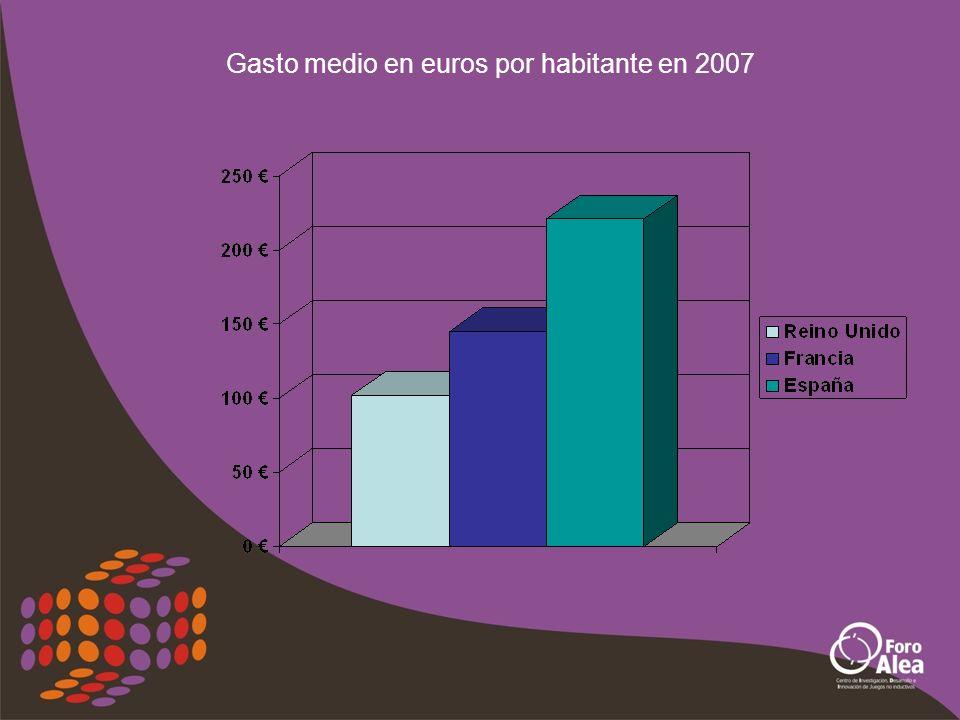 Gasto medio en euros por habitante en 2007