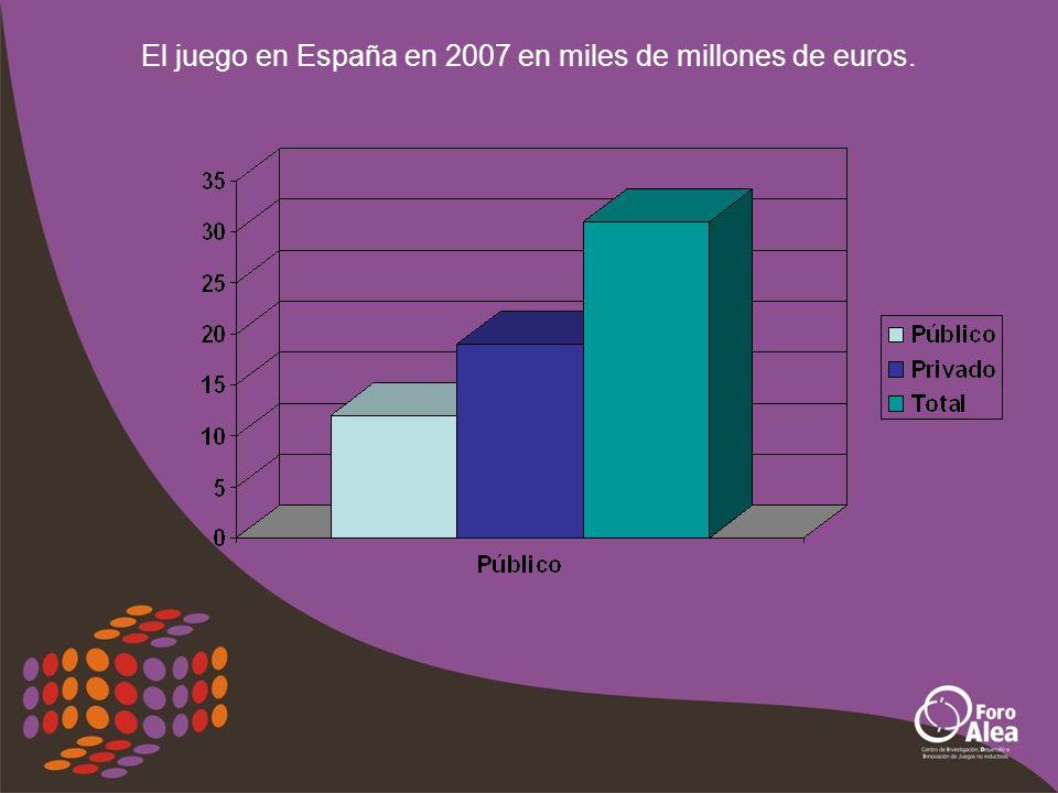 El juego en España en 2007 en miles de millones de euros.