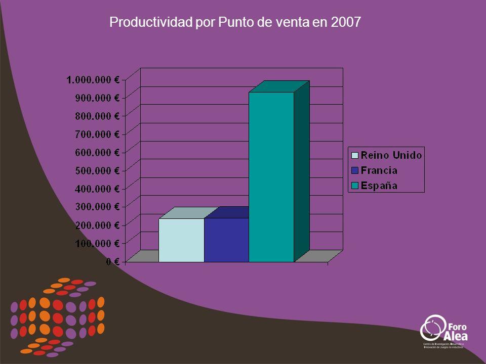 Productividad por Punto de venta en 2007