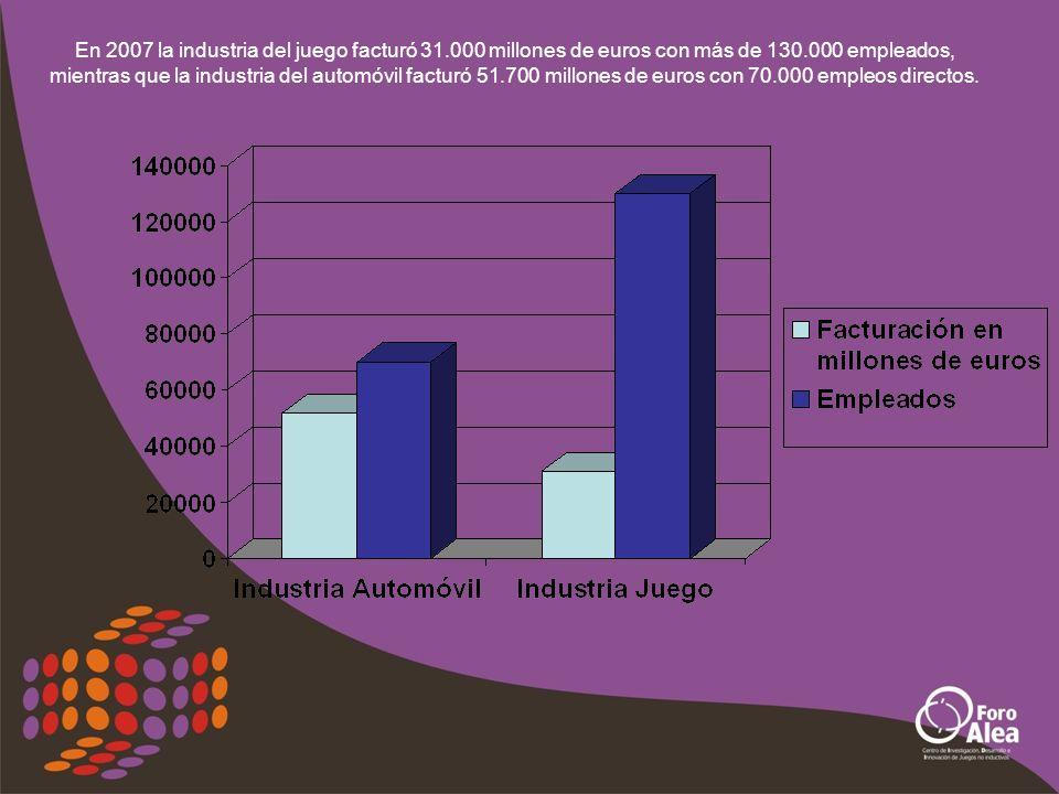 En 2007 la industria del juego facturó 31.000 millones de euros con más de 130.000 empleados, mientras que la industria del automóvil facturó 51.700 millones de euros con 70.000 empleos directos.