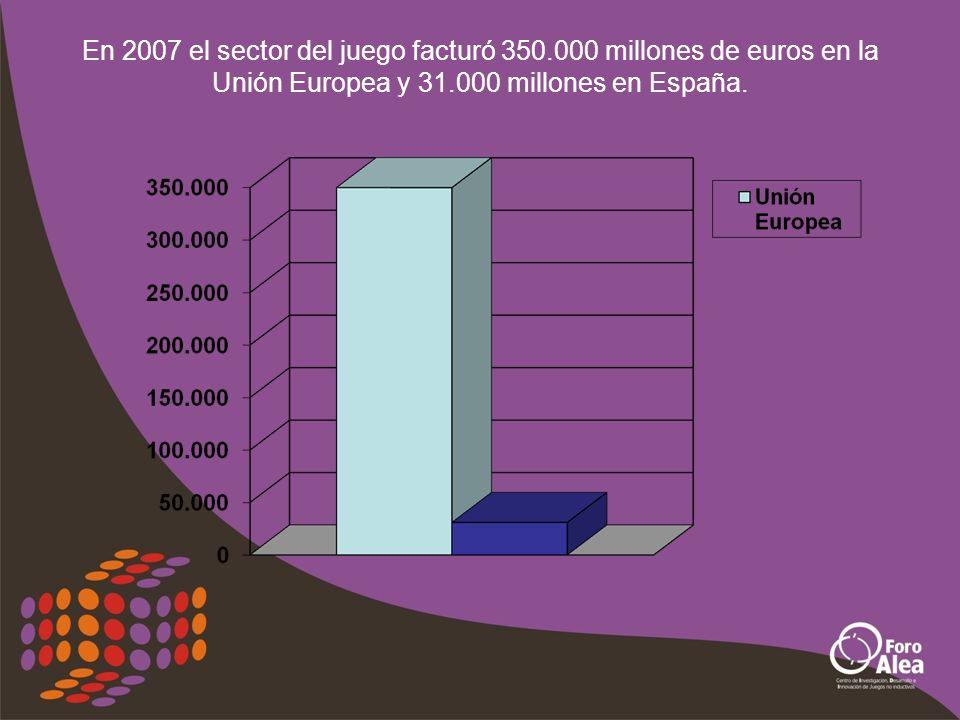 En 2007 la Industria del Juego en la Unión Europea facturó 350.000 millones de euros (273.000 millones del sector privado y 77.000 en el público).