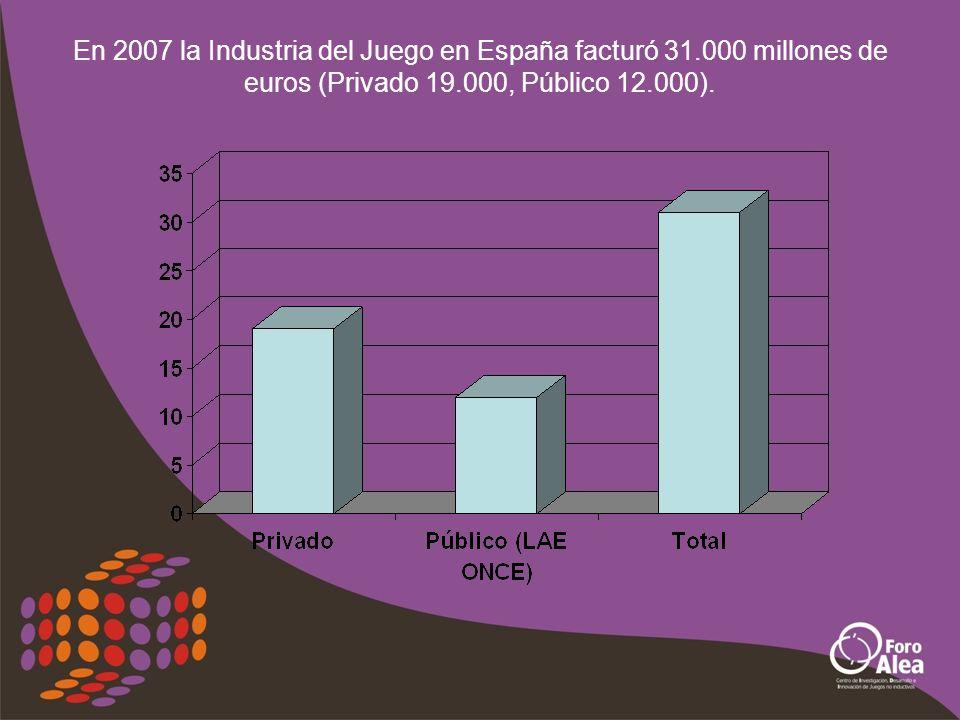 En 2007 la Industria del Juego en España facturó 31.000 millones de euros (Privado 19.000, Público 12.000).