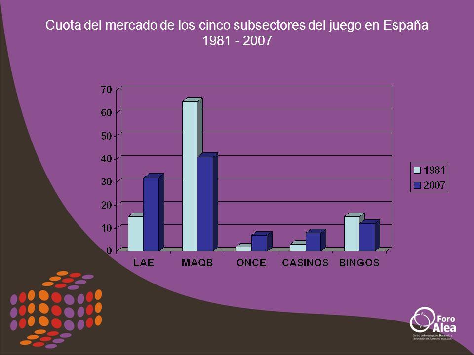 Cuota de mercado de los cinco subsectores del juego en España 2007
