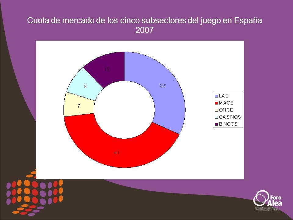 Cuota de mercado interno de cada juego en 2007.