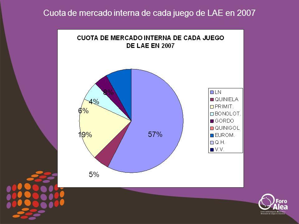 Cuota de mercado interna de cada juego de LAE en 2007 57% 19% 5% 8% 6% 4%