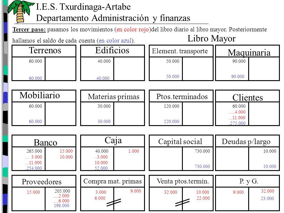 1 12-12-20XX 1 2 12-12-20XX 2 3 12-12-20XX 3 4 12-12-20XX 4 5 12-12-20XX 5 6 12-12-20XX 6 7 31-12-20XX7 8 31-12-20XX 8 3.000 Compra materias primas a Caja 1.000 a Proveedores 2.000 15.000 Proveedores a Banco 15.000 3.000 Caja 3.000 Banco 4.000 Clientes a Venta ptos.